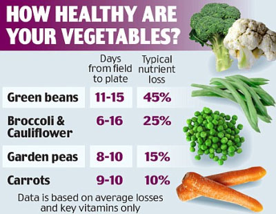 How Much Nutrition Do Vegetable Lose While in Fridge
